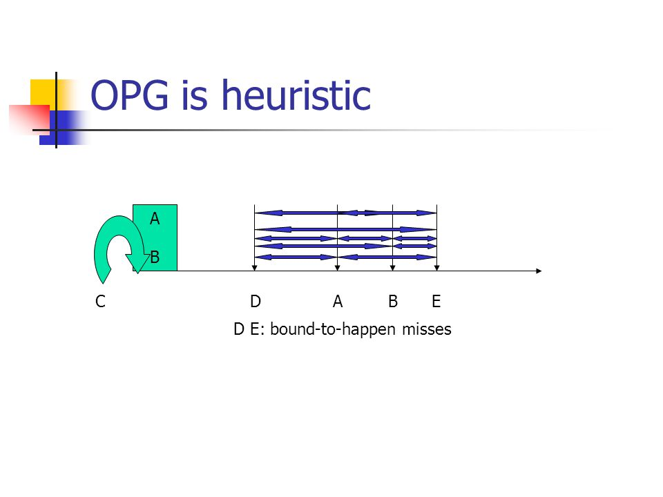OPG is heuristic D E: bound-to-happen misses A B B C ED A