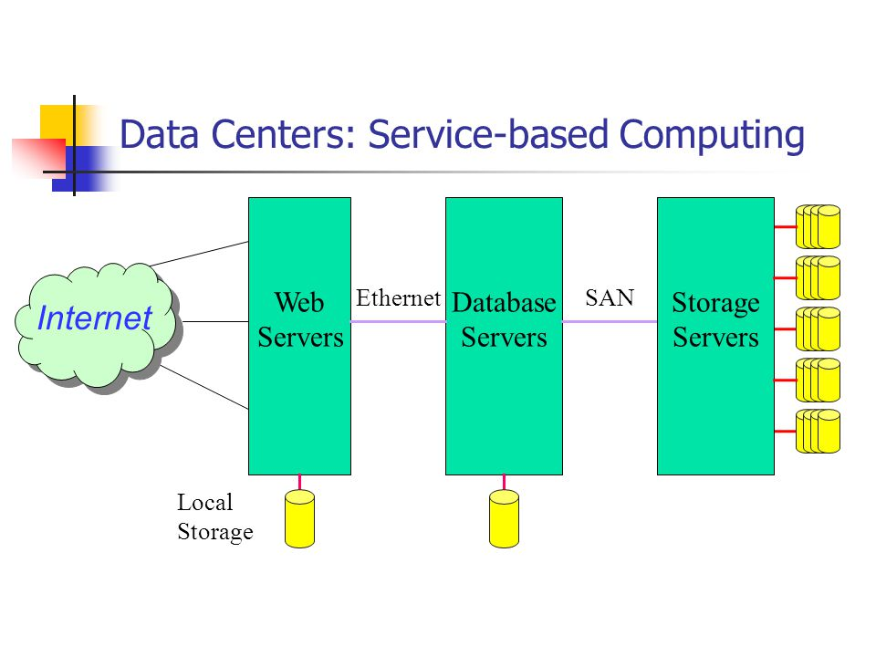 Data Centers: Service-based Computing Internet Web Servers Database Servers Local Storage Ethernet Storage Servers SAN