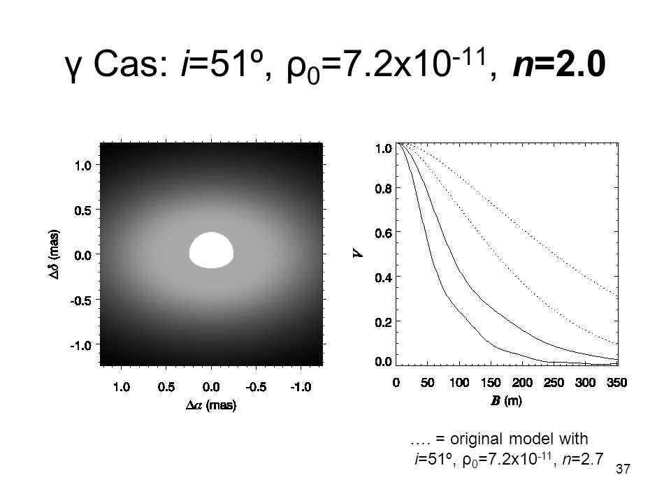 37 γ Cas: i=51º, ρ 0 =7.2x10 -11, n=2.0 …. = original model with i=51º, ρ 0 =7.2x10 -11, n=2.7