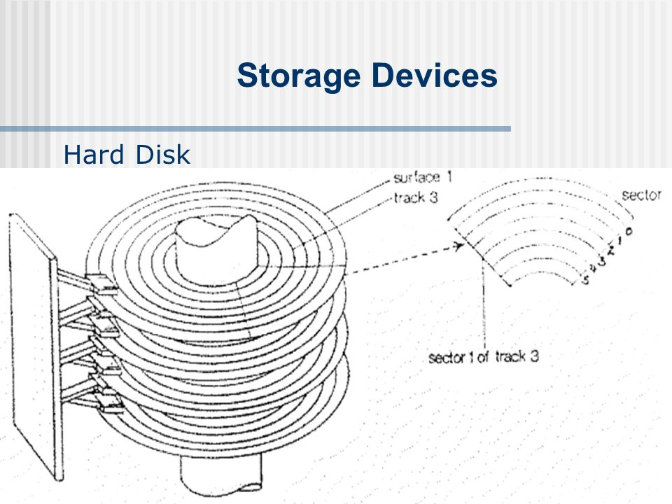 Storage Devices Hard Disk The specification of a hard disk depends not only on its capacity but also: Access time to data.