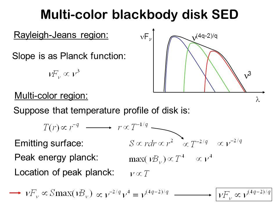 Grain sizes in inner disk regions R < 2 AUR > 2 AU...infrared interferometry Resolving inner disk region with...