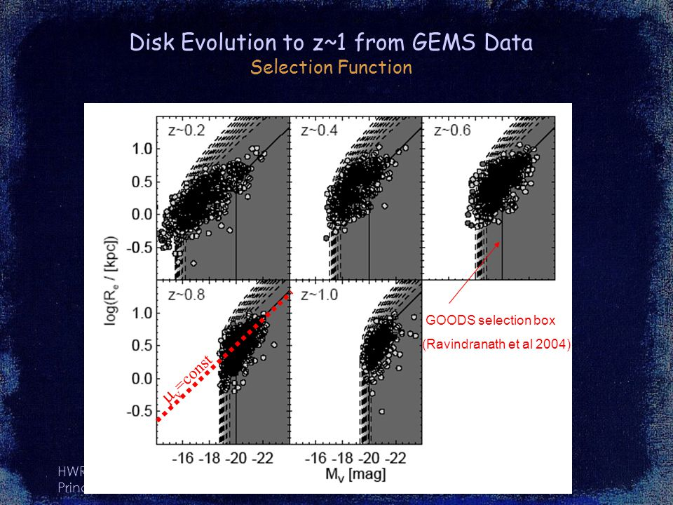 HWR Princeton, 2005 Disk Evolution to z~1 from GEMS Data Selection Function GOODS selection box (Ravindranath et al 2004) v =const