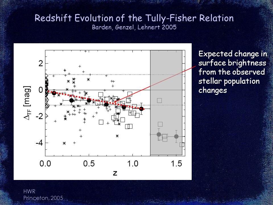 HWR Princeton, 2005 Redshift Evolution of the Tully-Fisher Relation Barden, Genzel, Lehnert 2005 Expected change in surface brightness from the observed stellar population changes