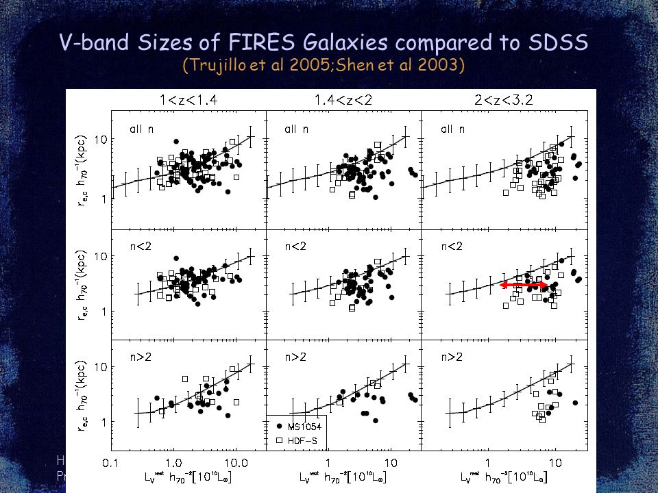HWR Princeton, 2005 V-band Sizes of FIRES Galaxies compared to SDSS (Trujillo et al 2005;Shen et al 2003)