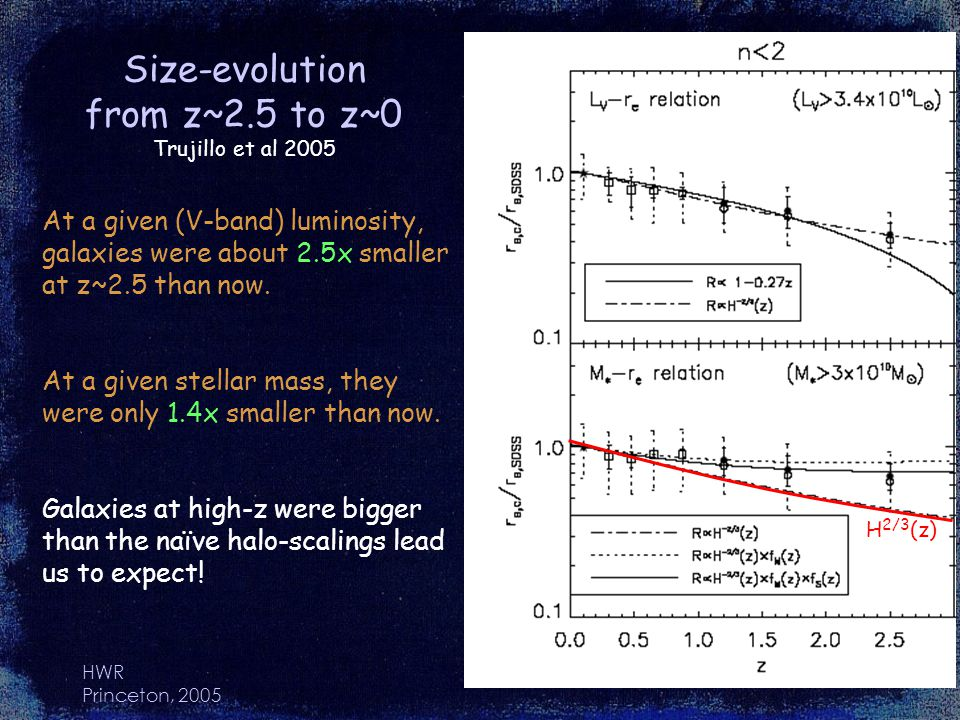 HWR Princeton, 2005 Size-evolution from z~2.5 to z~0 Trujillo et al 2005 At a given (V-band) luminosity, galaxies were about 2.5x smaller at z~2.5 than now.