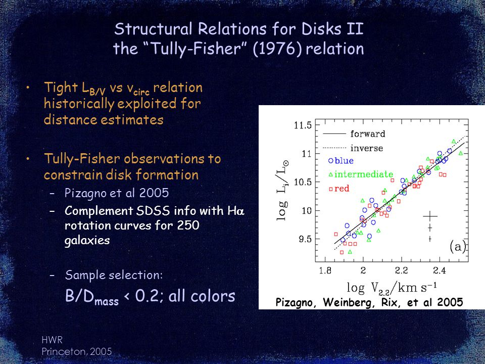 HWR Princeton, 2005 Structural Relations for Disks II the Tully-Fisher (1976) relation Tight L B/V vs v circ relation historically exploited for distance estimates Tully-Fisher observations to constrain disk formation –Pizagno et al 2005 –Complement SDSS info with H rotation curves for 250 galaxies –Sample selection: B/D mass < 0.2; all colors Pizagno, Weinberg, Rix, et al 2005