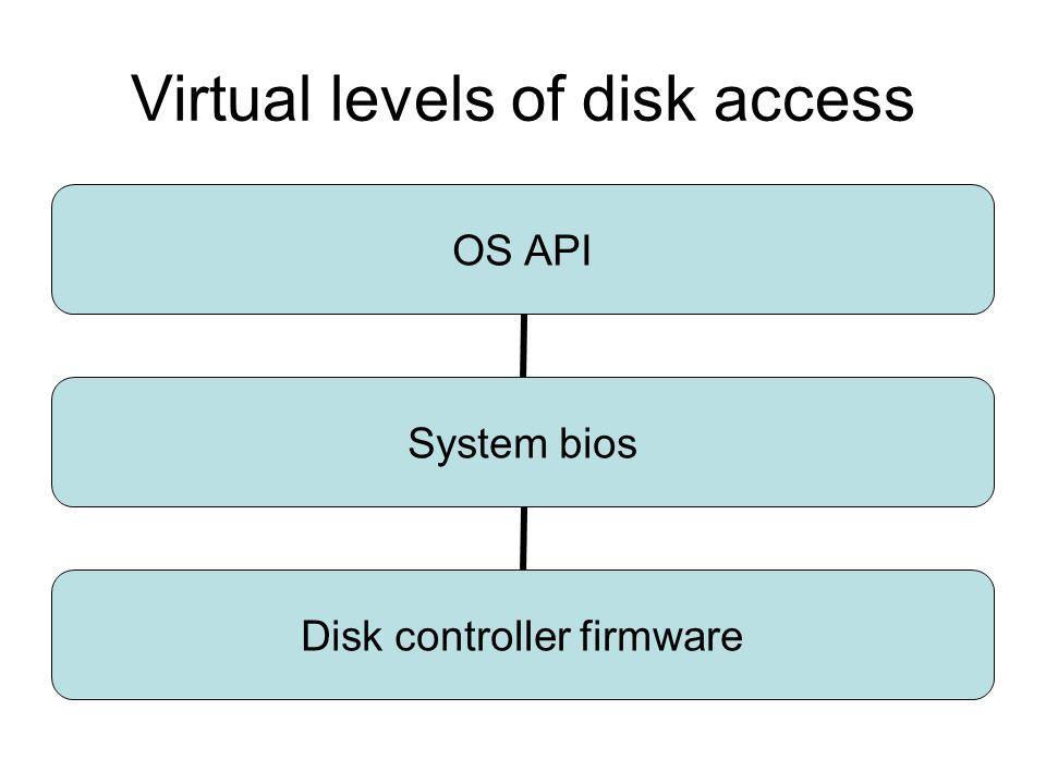 Virtual levels of disk access OS API System bios Disk controller firmware
