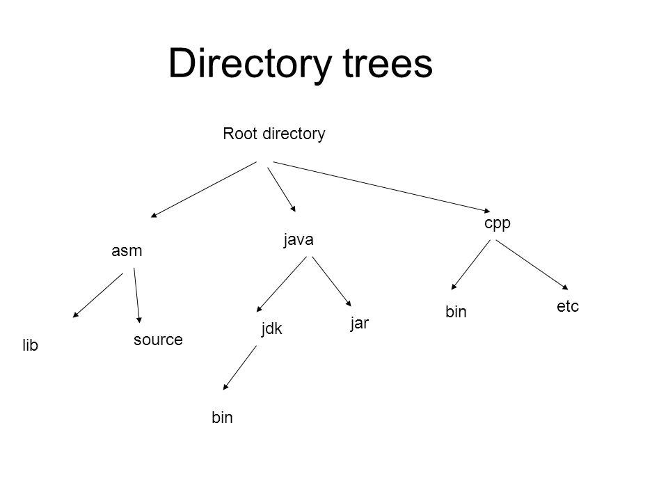 Directory trees Root directory asm java cpp lib source jdk bin jar bin etc