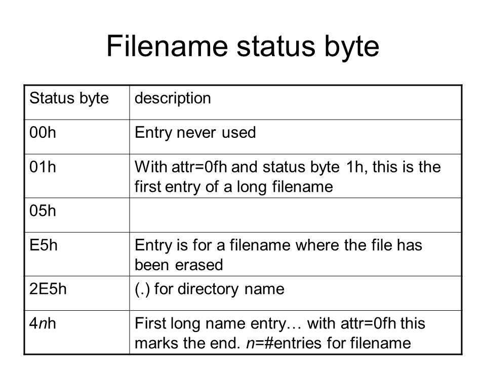 Filename status byte Status bytedescription 00hEntry never used 01hWith attr=0fh and status byte 1h, this is the first entry of a long filename 05h E5hEntry is for a filename where the file has been erased 2E5h(.) for directory name 4nh4nhFirst long name entry… with attr=0fh this marks the end.