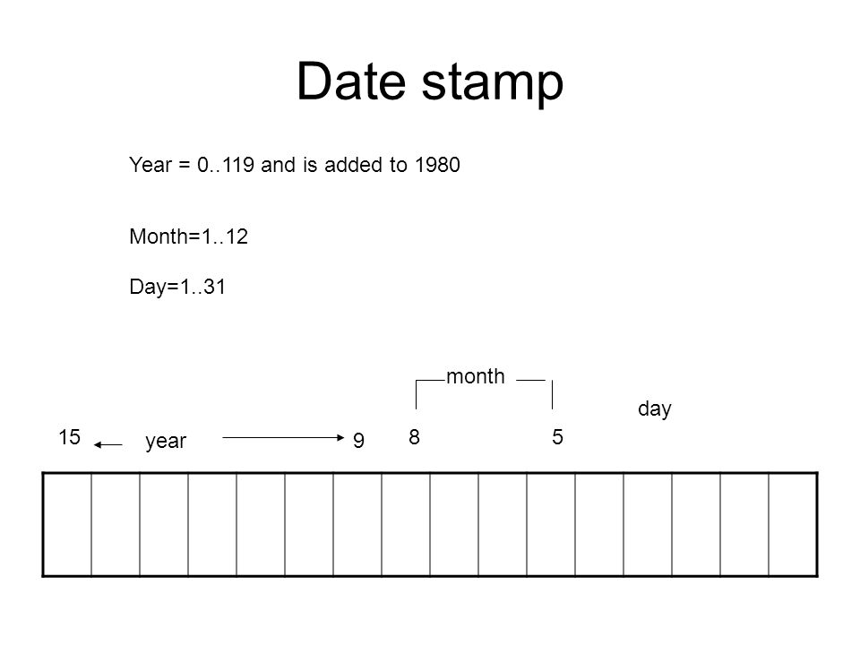 Date stamp year 15 9 85 month day Year = 0..119 and is added to 1980 Month=1..12 Day=1..31