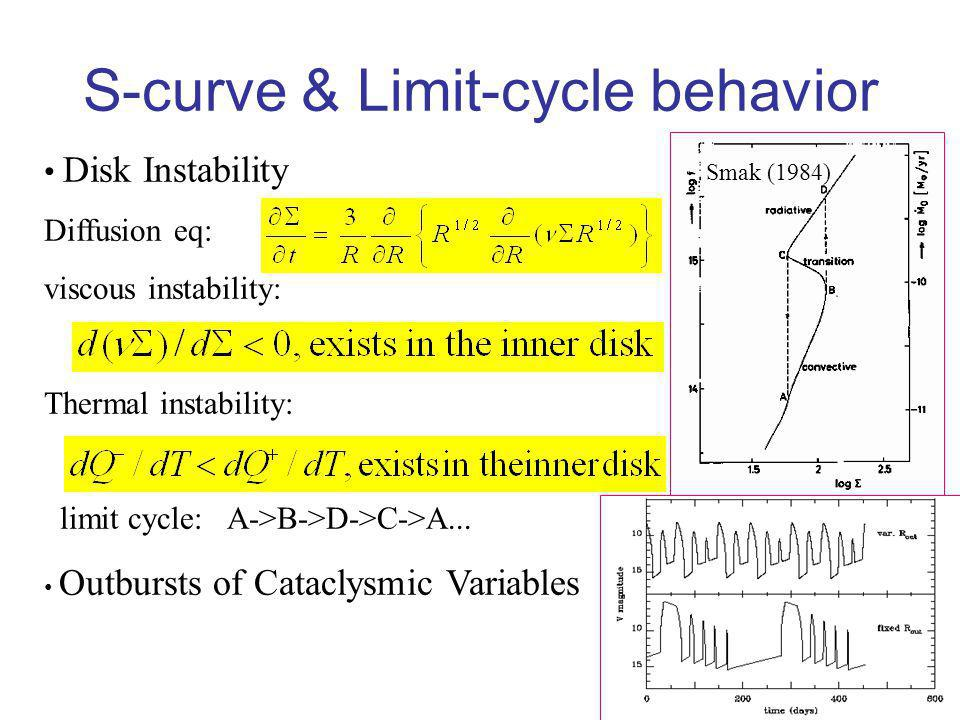 S-curve & Limit-cycle behavior Disk Instability Diffusion eq: viscous instability: Thermal instability: limit cycle: A->B->D->C->A... Outbursts of Cat