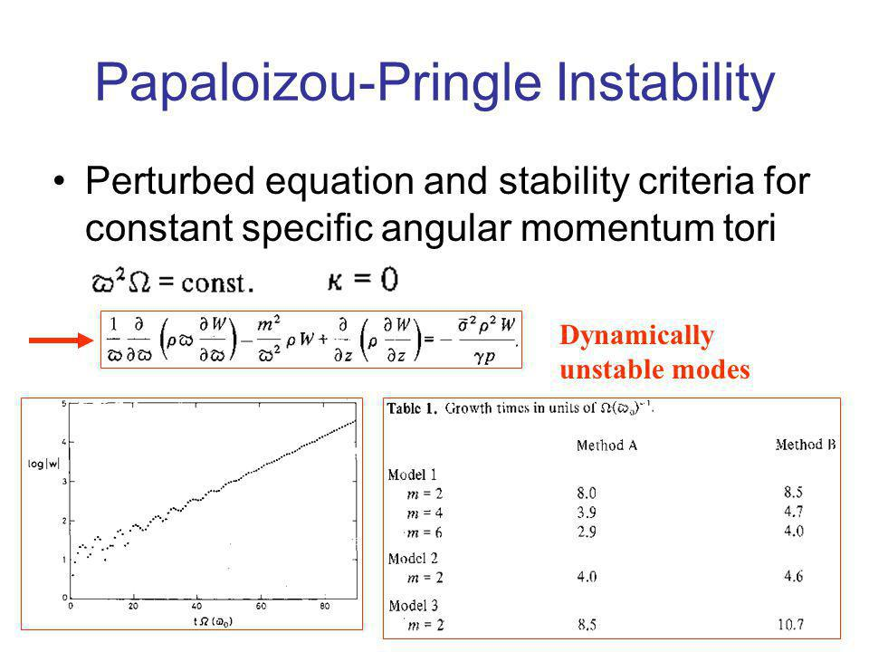 Papaloizou-Pringle Instability Perturbed equation and stability criteria for constant specific angular momentum tori Dynamically unstable modes