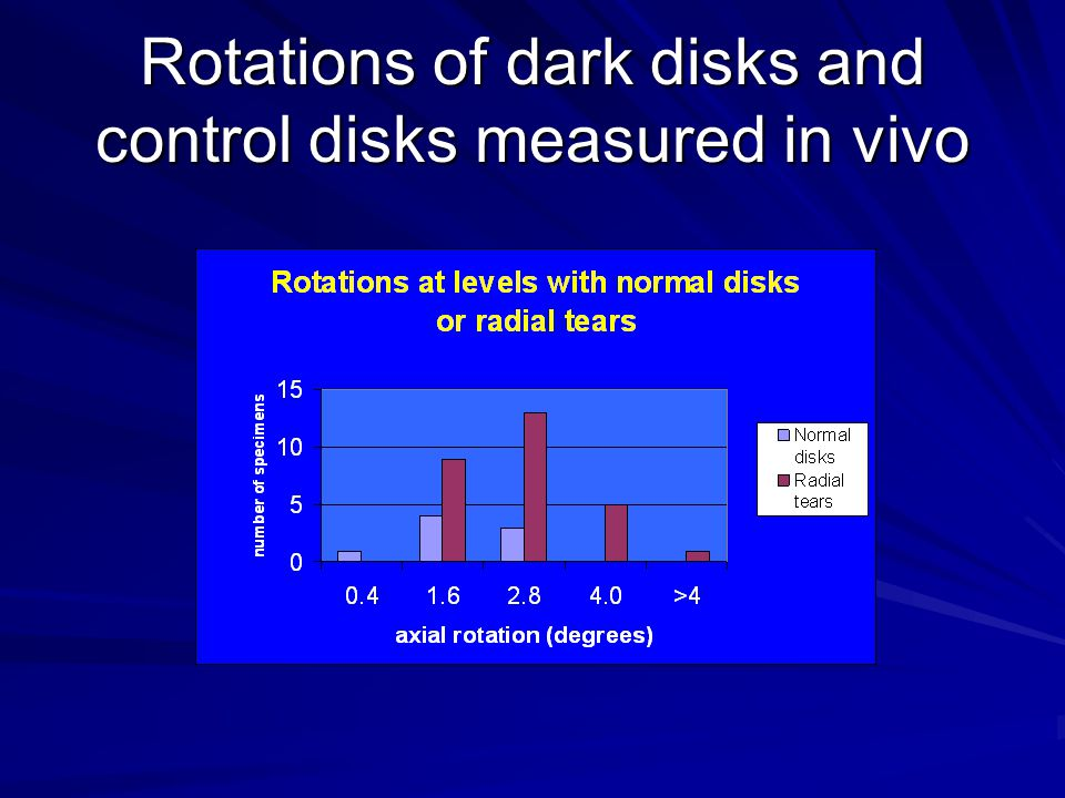 Rotations of dark disks and control disks measured in vivo