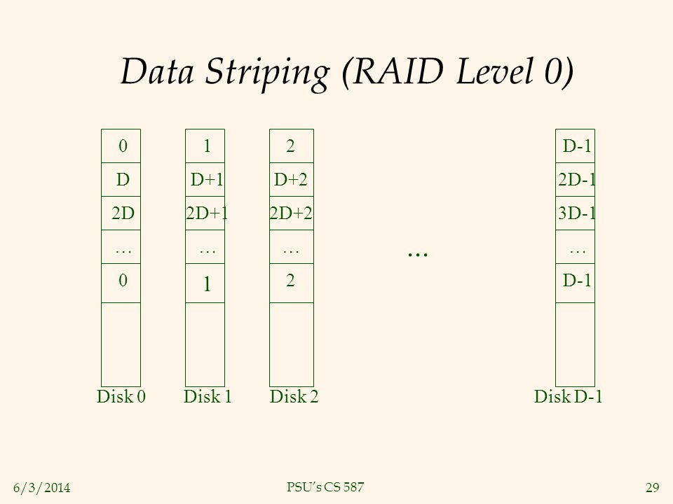 6/3/201429 PSUs CS 587 Data Striping (RAID Level 0) 0 D 2D … 0 1 D+1 2D+1 … 1 2 D+2 2D+2 … 2 D-1 2D-1 3D-1 … D-1... Disk 0 Disk 1 Disk 2 Disk D-1