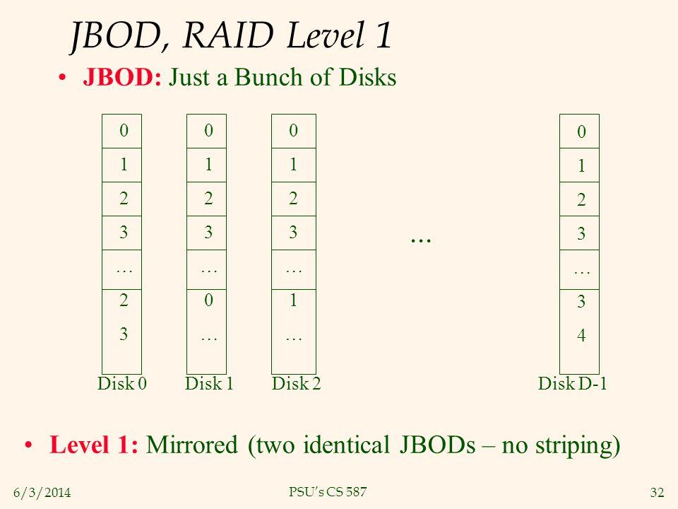6/3/201432 PSUs CS 587 JBOD, RAID Level 1 JBOD: Just a Bunch of Disks 0123…230123…23... Disk 0 Disk 1 Disk 2 Disk D-1 0123…0…0123…0… 0123…1…0123…1… 01