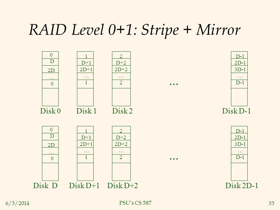 6/3/201433 PSUs CS 587 RAID Level 0+1: Stripe + Mirror 0 D 2D … 0 1 D+1 2D+1 … 1 2 D+2 2D+2 … 2 D-1 2D-1 3D-1 … D-1... Disk 0 Disk 1 Disk 2 Disk D-1 0