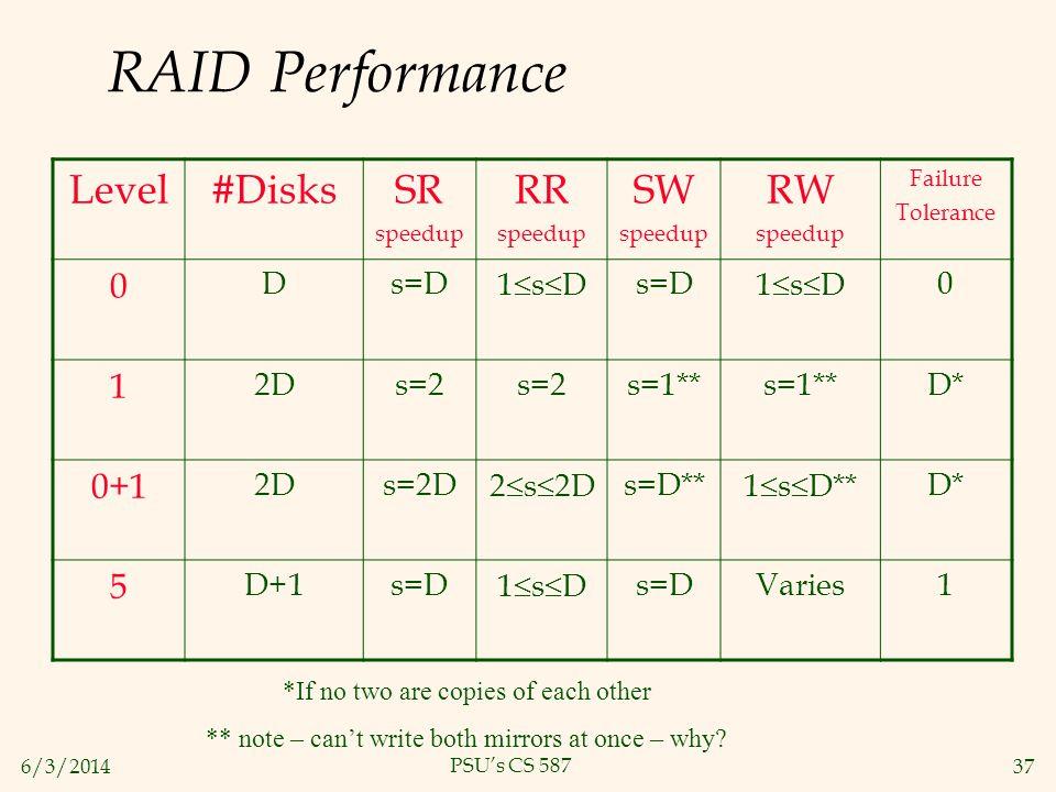 6/3/201437 PSUs CS 587 RAID Performance Level#DisksSR speedup RR speedup SW speedup RW speedup Failure Tolerance 0 Ds=D1 s Ds=D1 s D0 1 2Ds=2 s=1** D*