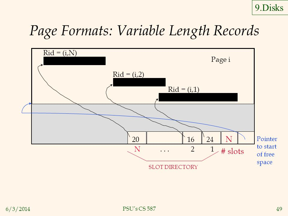 6/3/201449 PSUs CS 587 Page Formats: Variable Length Records Page i Rid = (i,N) Rid = (i,2) Rid = (i,1) Pointer to start of free space SLOT DIRECTORY