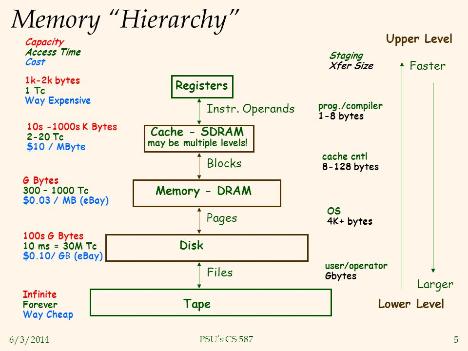 6/3/20145 PSUs CS 587 Memory Hierarchy 1k-2k bytes 1 Tc Way Expensive 10s -1000s K Bytes 2-20 Tc $10 / MByte G Bytes 300 – 1000 Tc $0.03 / MB (eBay) 1