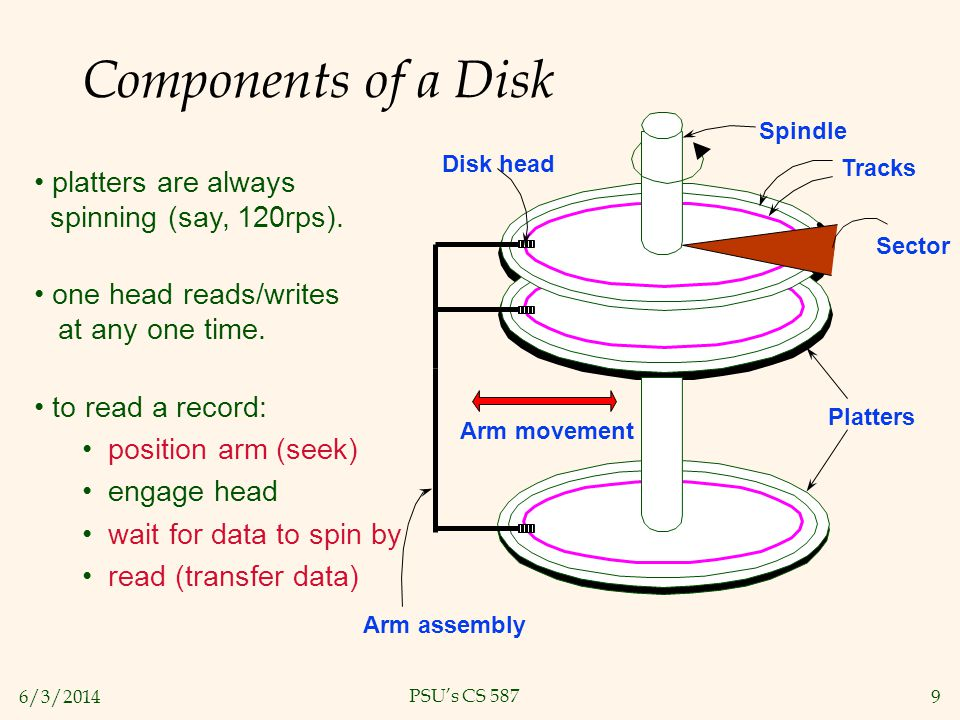 6/3/20149 PSUs CS 587 Components of a Disk Platters platters are always spinning (say, 120rps). one head reads/writes at any one time. to read a recor