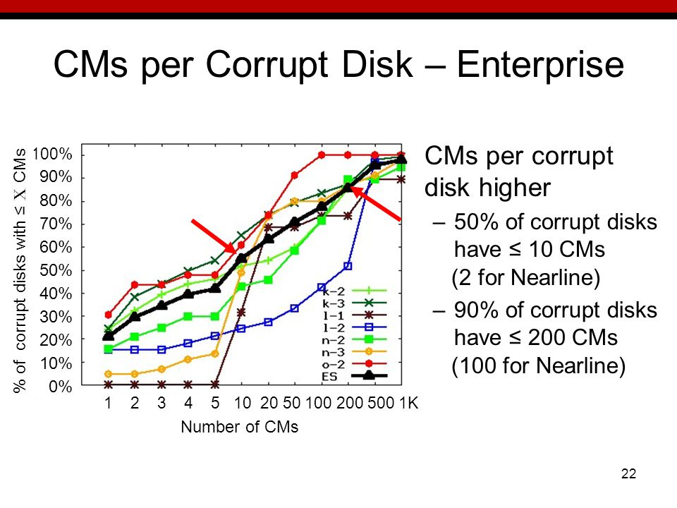 22 CMs per Corrupt Disk – Enterprise CMs per corrupt disk higher –50% of corrupt disks have 10 CMs (2 for Nearline) –90% of corrupt disks have 200 CMs (100 for Nearline) 100% 90% 80% 70% 60% 50% 40% 30% 20% 10% 0% % of corrupt disks with X CMs Number of CMs 1 2 3 4 5 10 20 50 100 200 500 1K