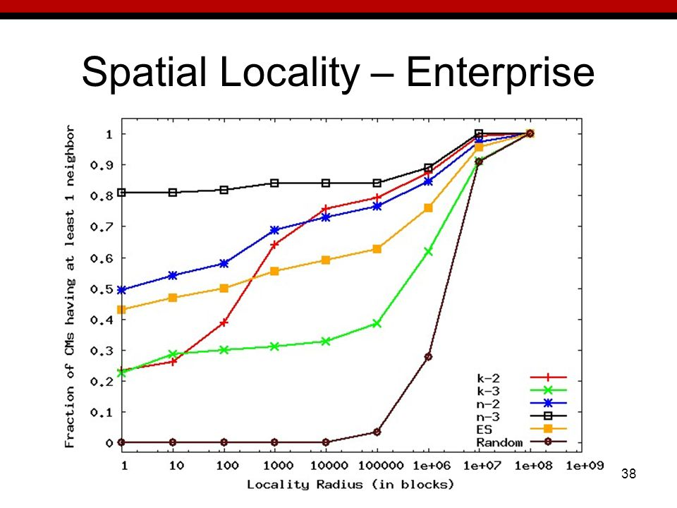 38 Spatial Locality – Enterprise