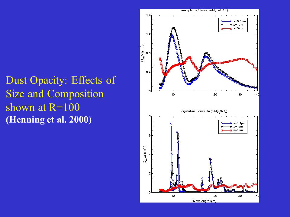Dust Opacity: Effects of Size and Composition shown at R=100 (Henning et al. 2000)