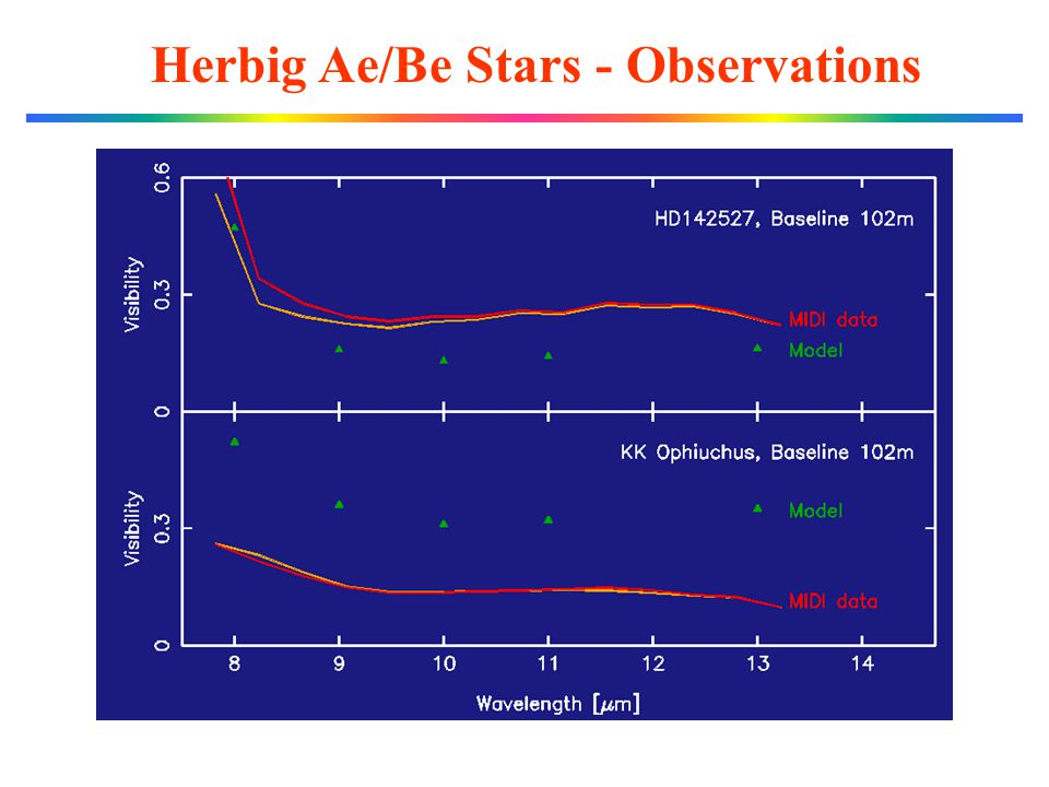 Herbig Ae/Be Stars - Observations
