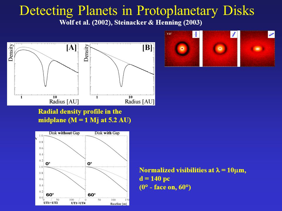 Detecting Planets in Protoplanetary Disks Radial density profile in the midplane (M = 1 Mj at 5.2 AU) Normalized visibilities at = 10 m, d = 140 pc (0° - face on, 60°) Wolf et al.