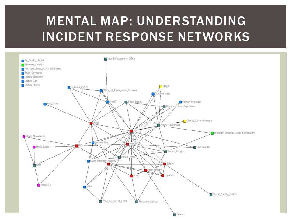 MENTAL MAP: UNDERSTANDING INCIDENT RESPONSE NETWORKS