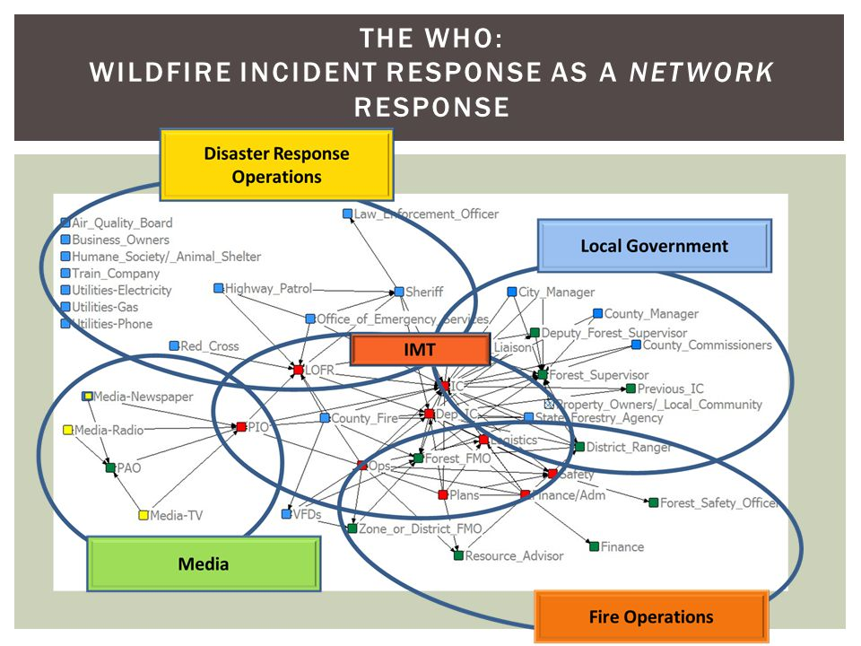 THE WHO: WILDFIRE INCIDENT RESPONSE AS A NETWORK RESPONSE IMT
