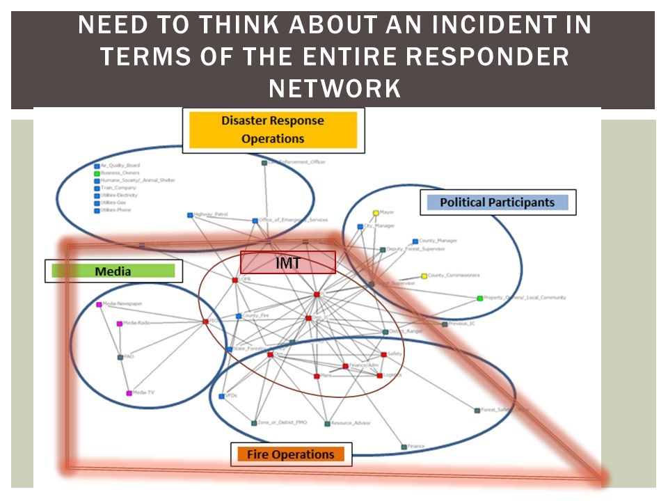NEED TO THINK ABOUT AN INCIDENT IN TERMS OF THE ENTIRE RESPONDER NETWORK IMT