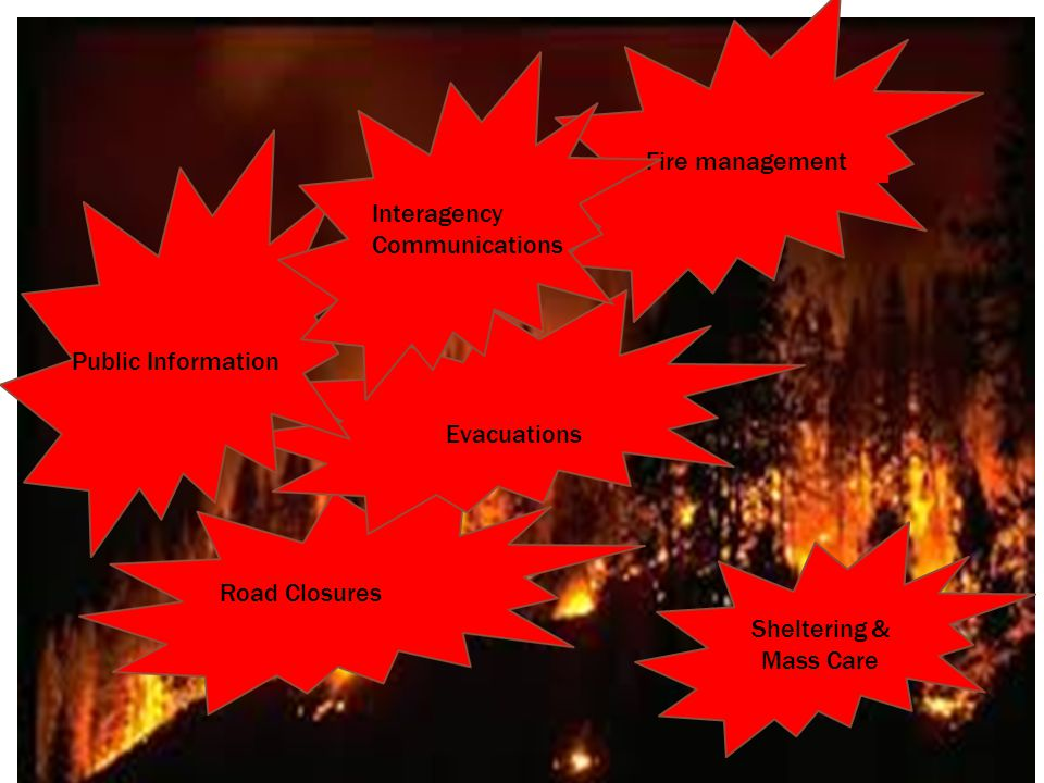 Fire management Evacuations Sheltering & Mass Care Public Information Interagency Communications Cost Share Politicians Road Closures