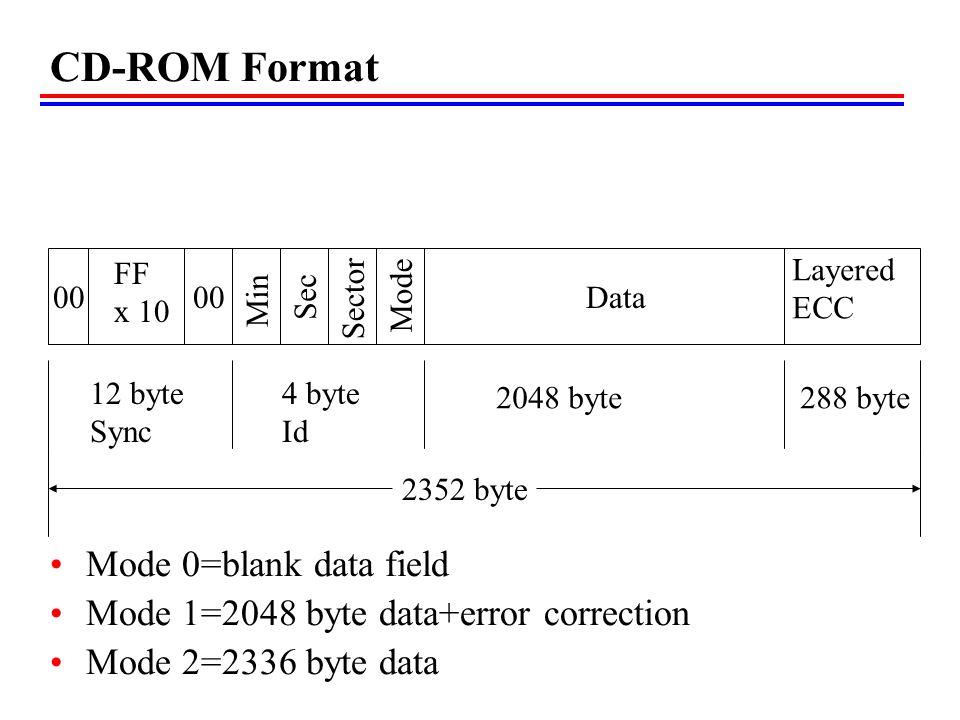 00 FF x 10 Min Sec Sector Mode Data Layered ECC 12 byte Sync 4 byte Id 2048 byte288 byte 2352 byte CD-ROM Format Mode 0=blank data field Mode 1=2048 b