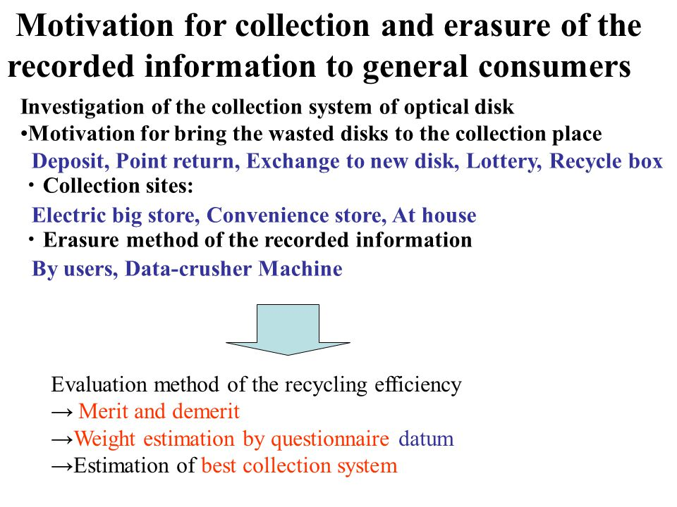 Evaluation method of the recycling efficiency Merit and demerit Weight estimation by questionnaire datum Estimation of best collection system Investigation of the collection system of optical disk Motivation for bring the wasted disks to the collection place Deposit, Point return, Exchange to new disk, Lottery, Recycle box Collection sites: Electric big store, Convenience store, At house Erasure method of the recorded information By users, Data-crusher Machine Motivation for collection and erasure of the recorded information to general consumers