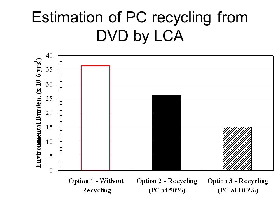 Estimation of PC recycling from DVD by LCA