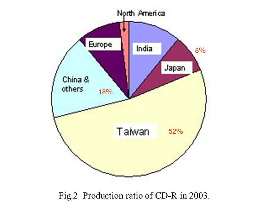 Fig.2 Production ratio of CD-R in
