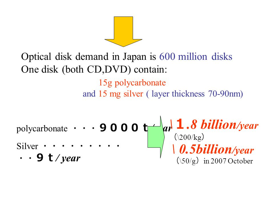 Fig. Life cycle of CD-R and DVD-R. New crushing methods Optical Disk Scope of study