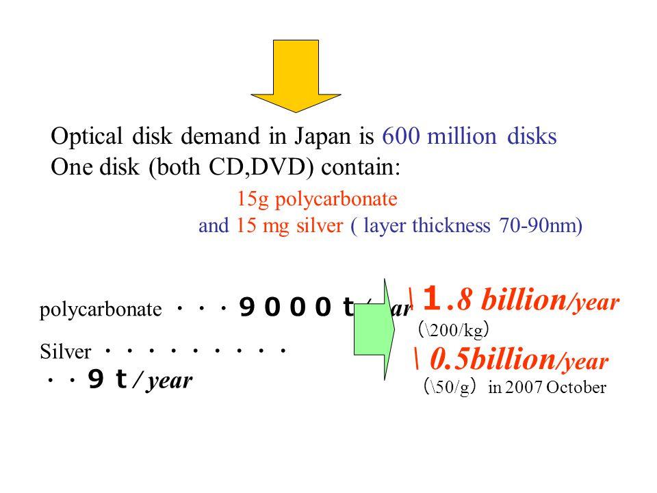 2.DVD 1.