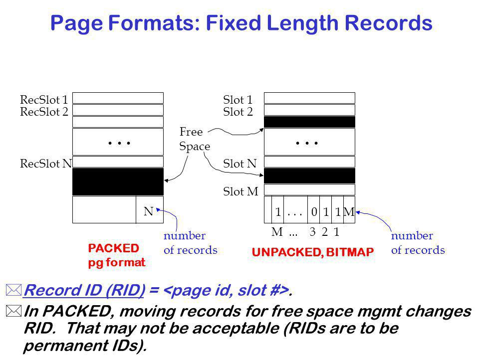 Page Formats: Fixed Length Records *Record ID (RID) =.