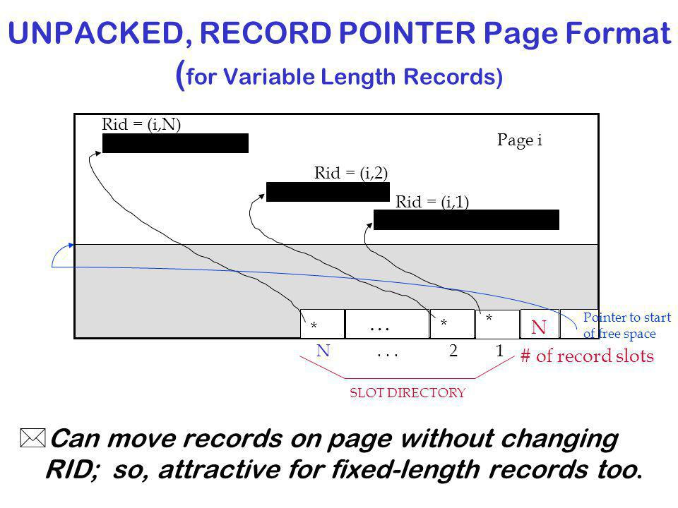 UNPACKED, RECORD POINTER Page Format ( for Variable Length Records) *Can move records on page without changing RID; so, attractive for fixed-length records too.