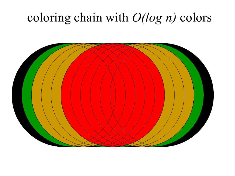 coloring chain with O(log n) colors