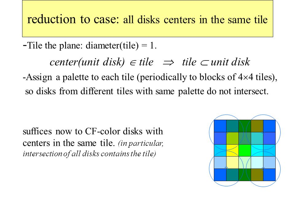 reduction to case: all disks centers in the same tile - Tile the plane: diameter(tile) = 1.