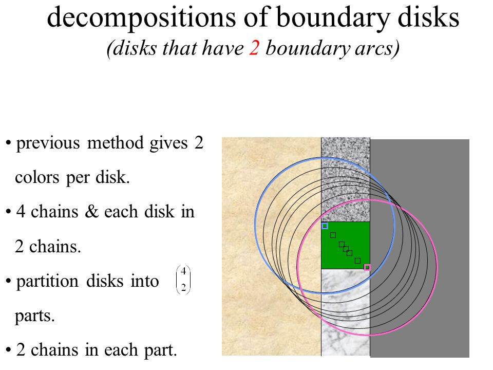 decompositions of boundary disks (disks that have 2 boundary arcs) previous method gives 2 colors per disk.