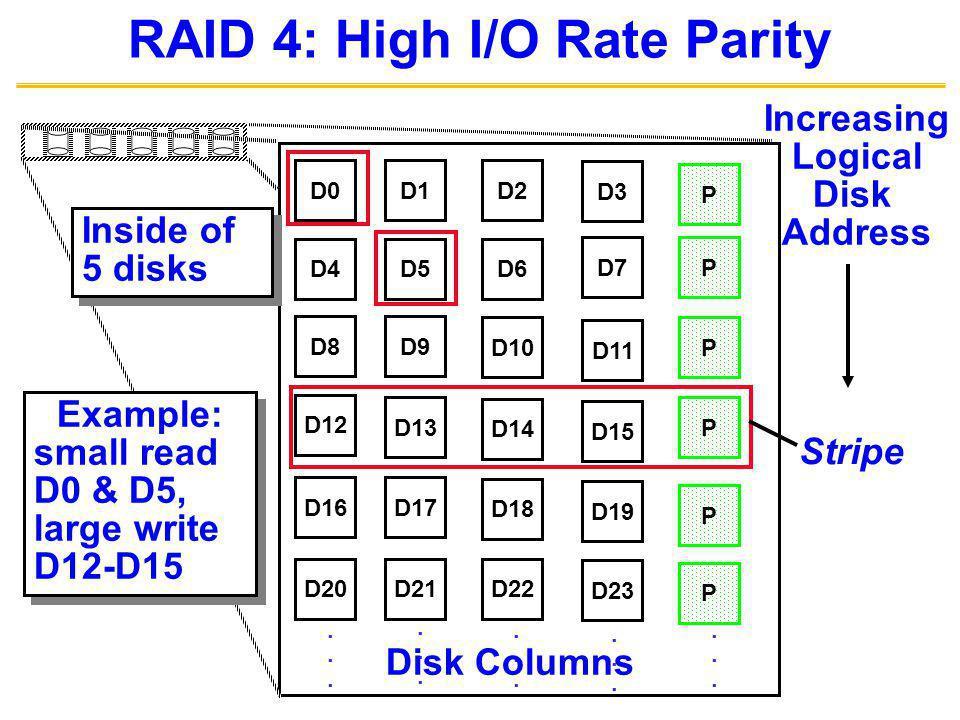 RAID 4: High I/O Rate Parity D0D1D2 D3 P D4D5D6 PD7 D8D9 PD10 D11 D12 PD13 D14 D15 P D16D17 D18 D19 D20D21D22 D23 P..............................