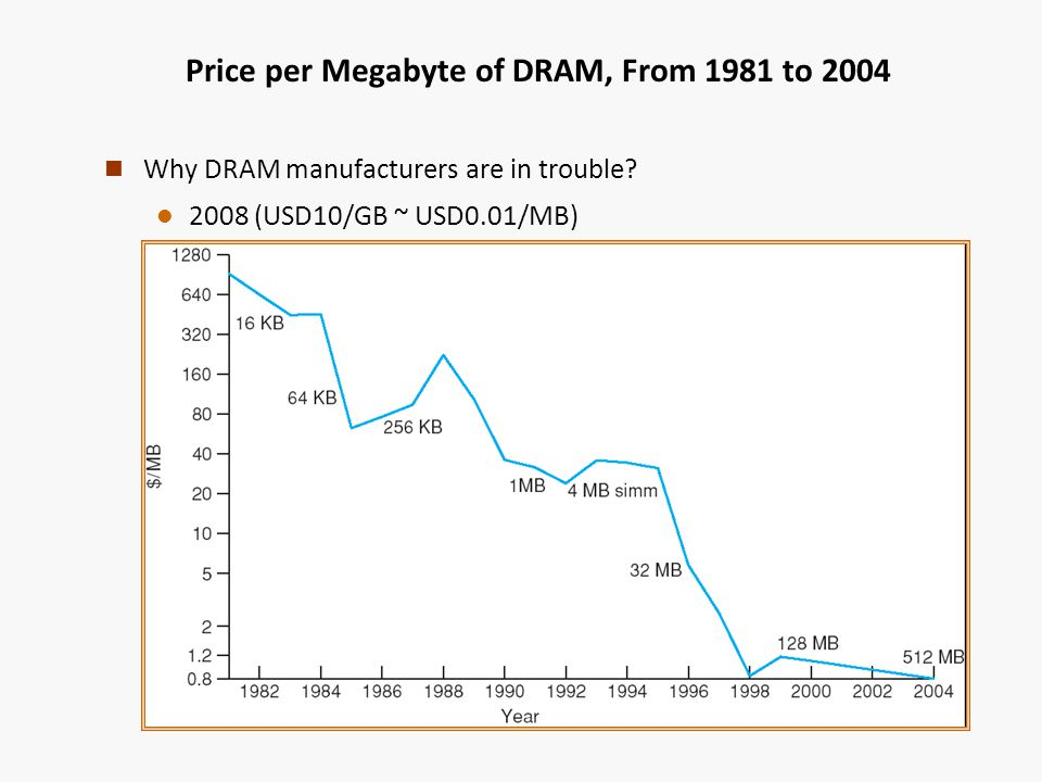Price per Megabyte of DRAM, From 1981 to 2004 n Why DRAM manufacturers are in trouble.