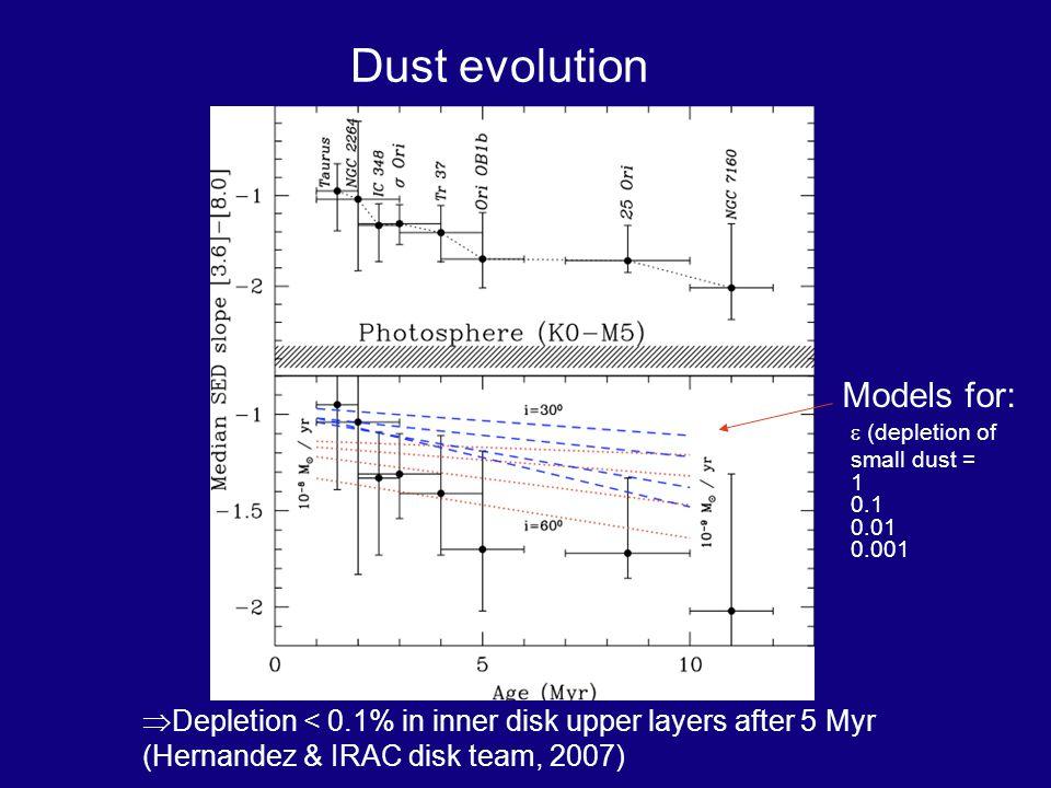Dust evolution (depletion of small dust = 1 0.1 0.01 0.001 Models for: Depletion < 0.1% in inner disk upper layers after 5 Myr (Hernandez & IRAC disk team, 2007)