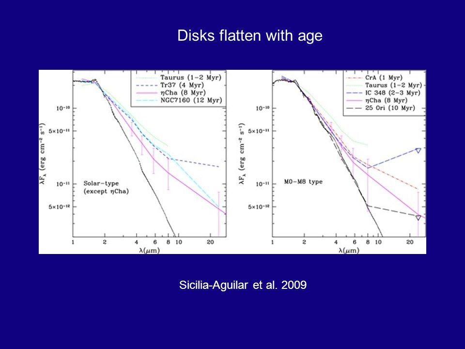 Disks flatten with age Sicilia-Aguilar et al. 2009