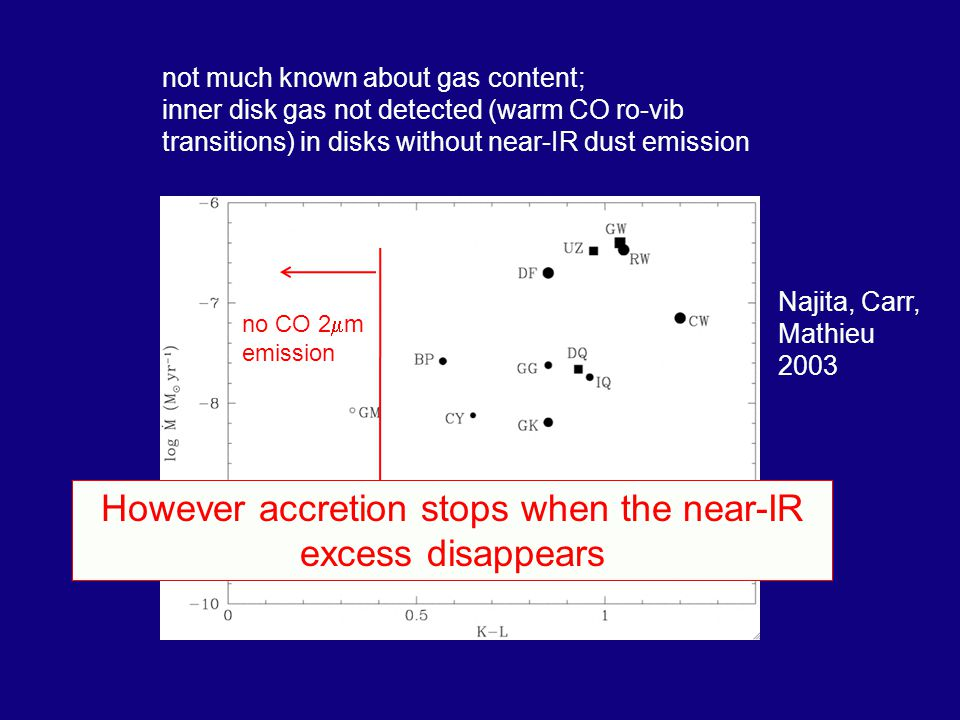 not much known about gas content; inner disk gas not detected (warm CO ro-vib transitions) in disks without near-IR dust emission Najita, Carr, Mathieu 2003 IR excess no CO 2 m emission However accretion stops when the near-IR excess disappears
