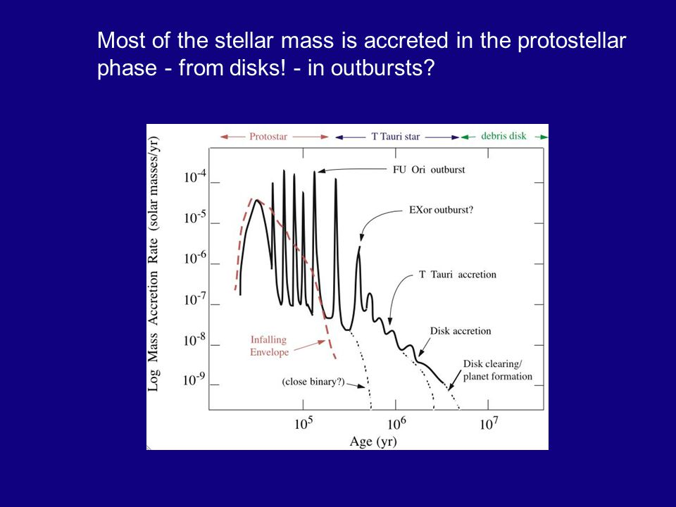 Most of the stellar mass is accreted in the protostellar phase - from disks! - in outbursts?